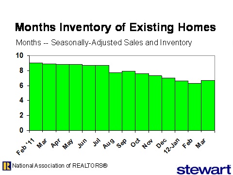 home inventory austin real estate