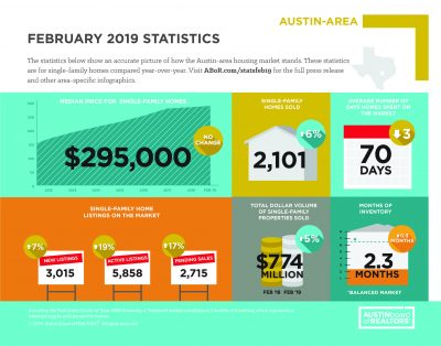 February 2019 Market Stats Infographic