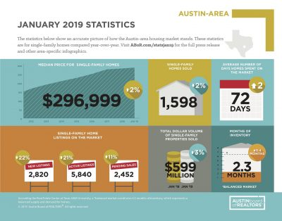 January 2019 Austin-area Market Stats Infographic