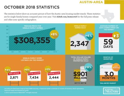 October 2018 Austin Market Stats Infographic