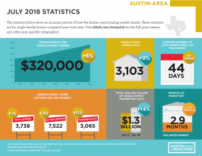 July 2018 Austin Real Estate Market Stats Infographic