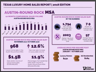 2018 Texas Luxury Homes Sales Infographic