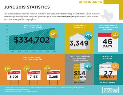 Austin Area home sales June 2019