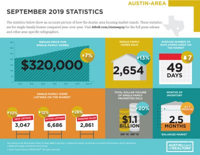 September 2019 Austin home sales