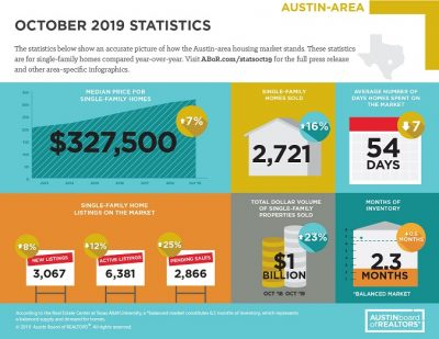 ABOR stats 2019
