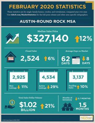 Austin stats