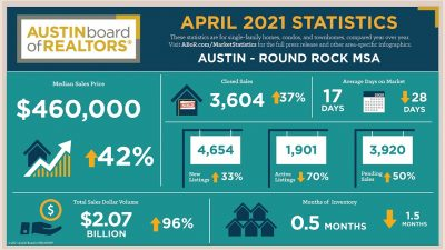 april 2021 austin area statistics
