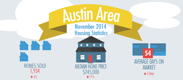 Austin real estate statistics 2014